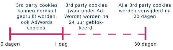 3rd party cookies