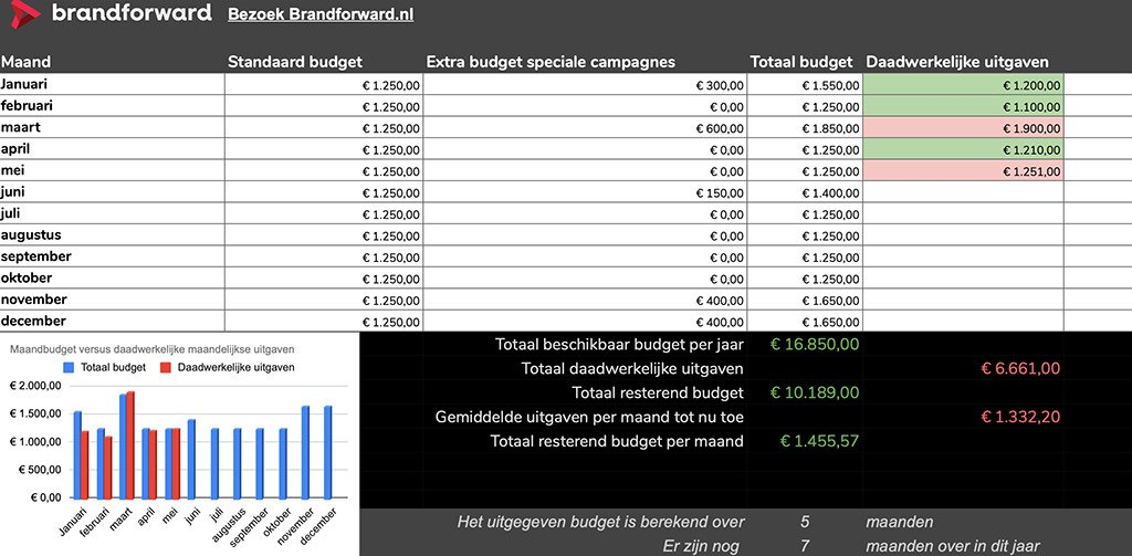 Google Ads budget sheet